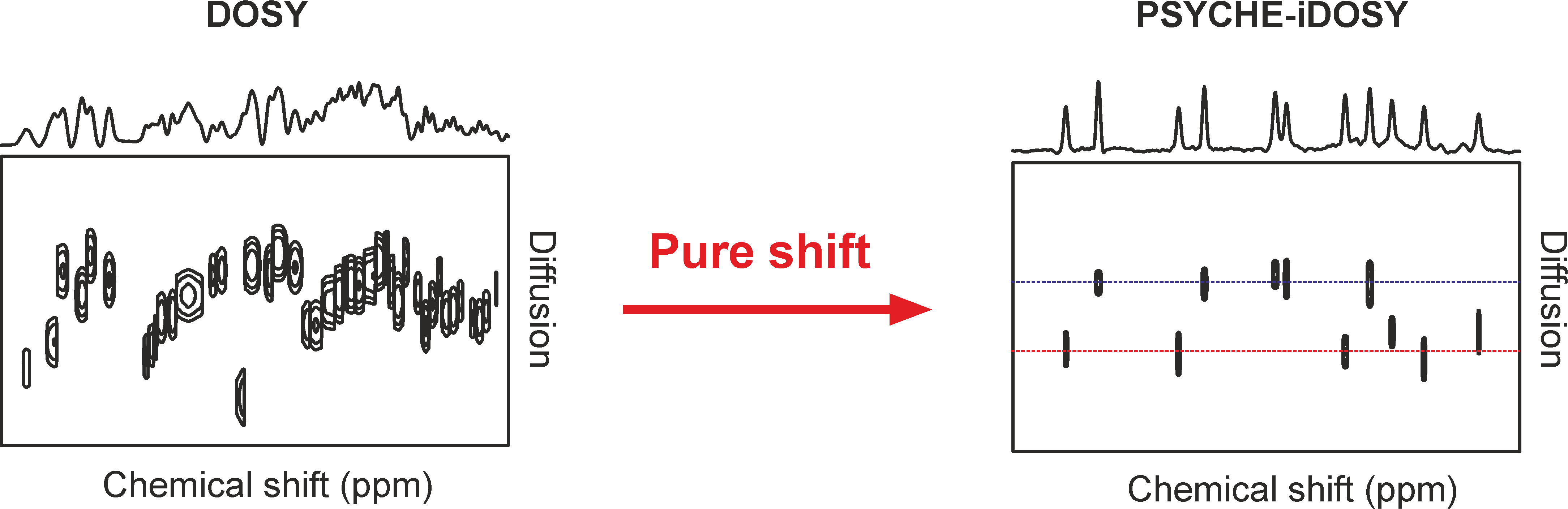Pure Shift Nmr Manchester Nmr Methodology Group